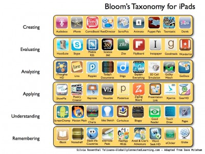 Bloom's for iPad