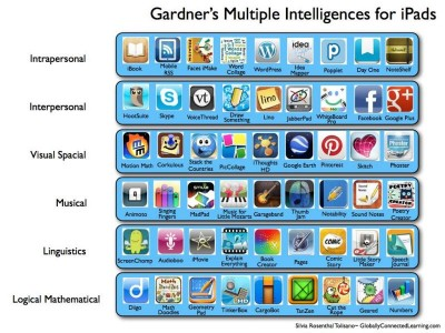 multiple intelligences for iPad