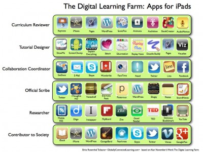 digital learning apps